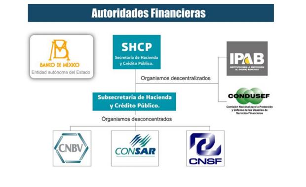 autoridades financieras en México