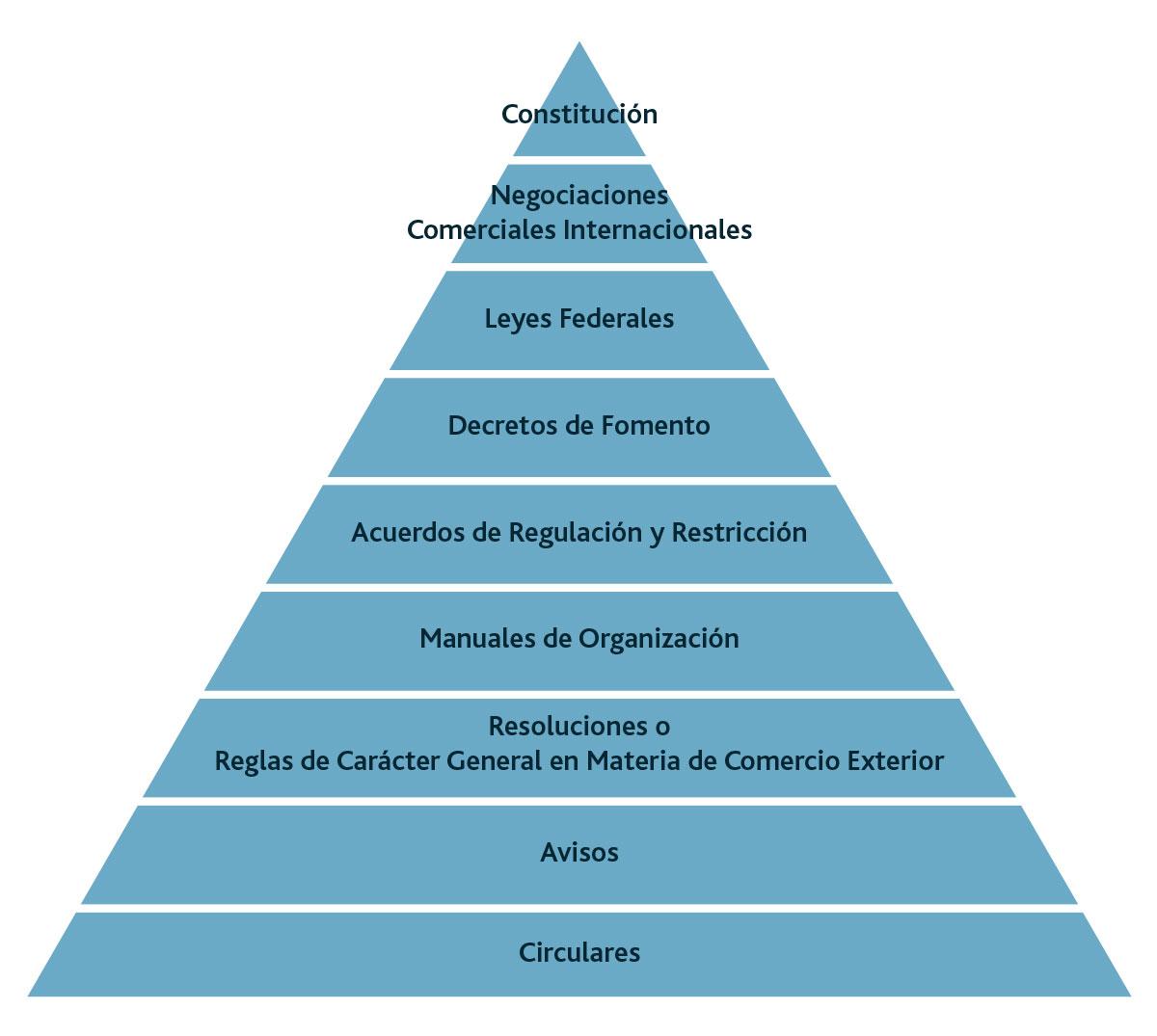 jerarquía de ordenamientos aduaneros