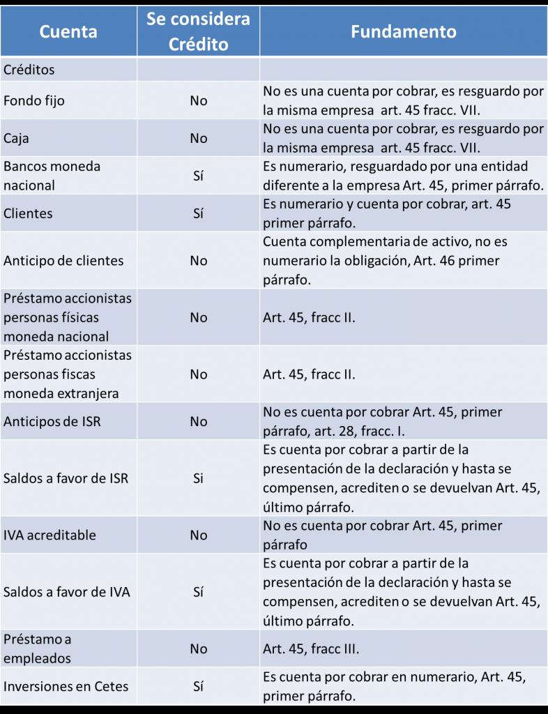 tabla para impuesto IVA