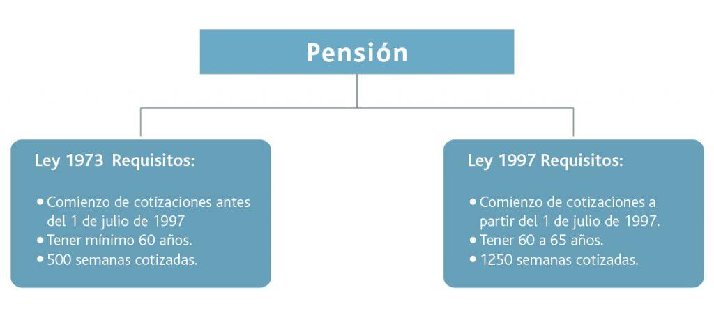 modalidades de jubilación