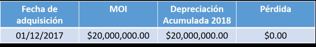 pérdidas de los bienes del contribuyente