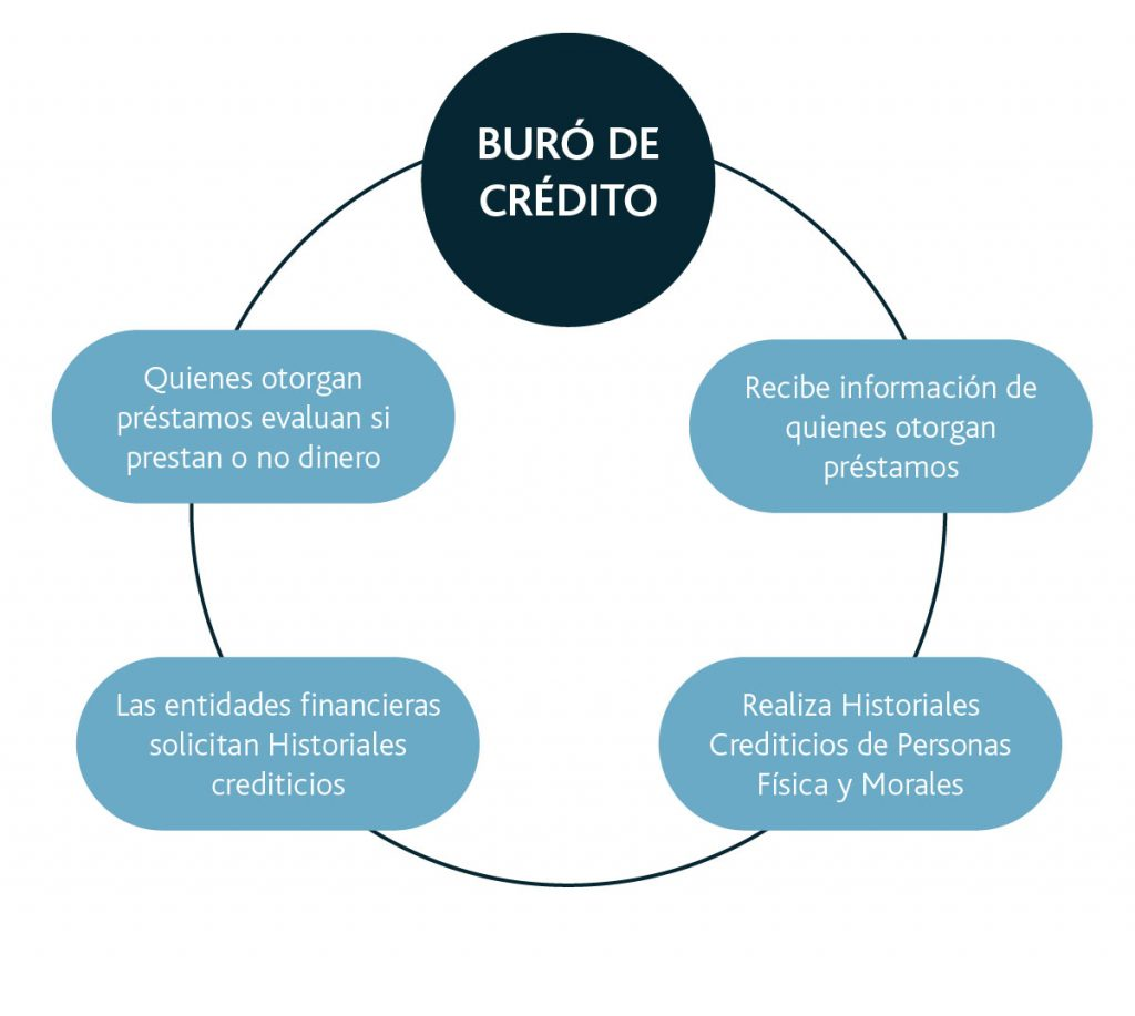 cómo funciona el buró de crédito
